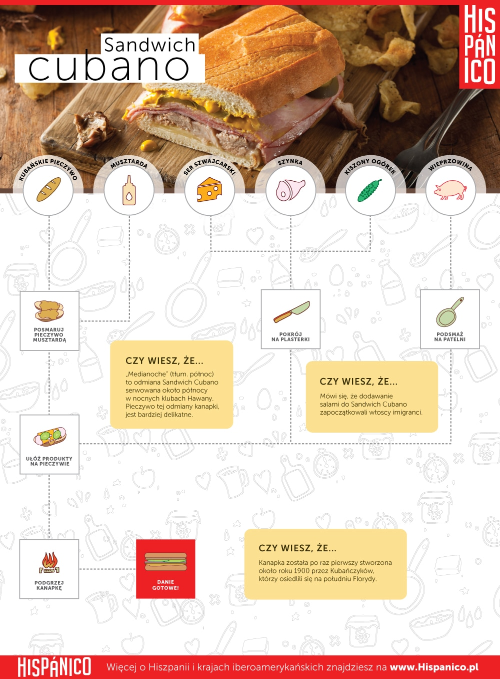 Infografika: Przepis na Sandwich Cubano // Hispanico.pl