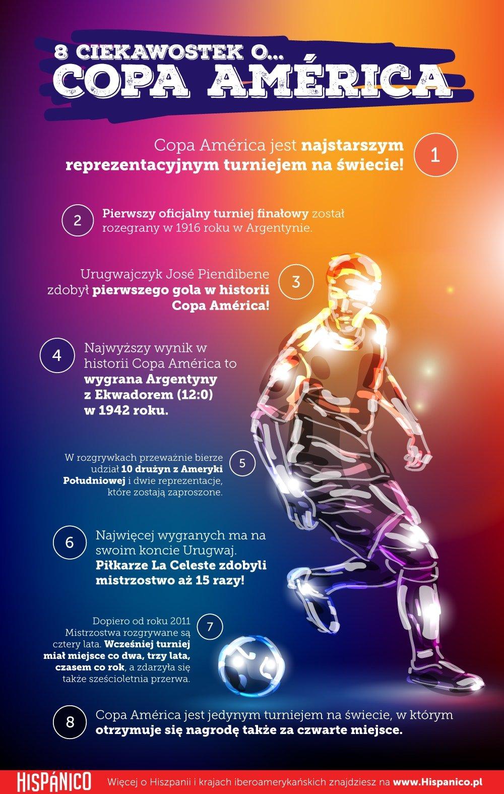 8 ciekawostek o Copa América // Hispanico.pl