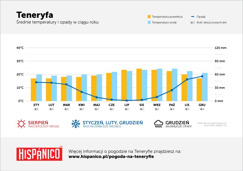 Pogoda na Teneryfie - Wykres średnich temperatur i opadów w ciągu roku