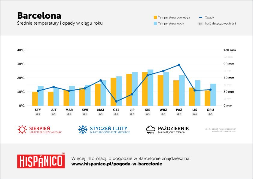 Pogoda w Barcelonie - Wykres średnich temperatur i opadów w ciągu roku