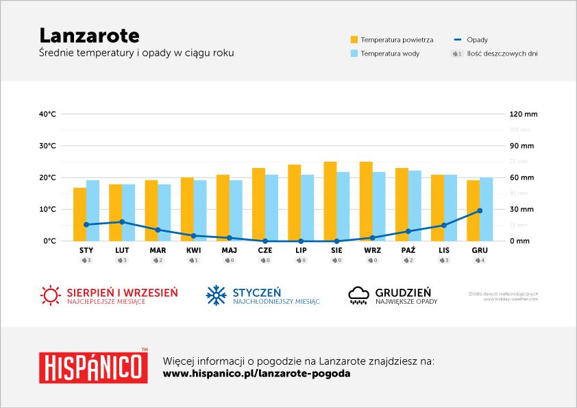 Pogoda na Lanzarote - Wykres średnich temperatur i opadów w ciągu roku