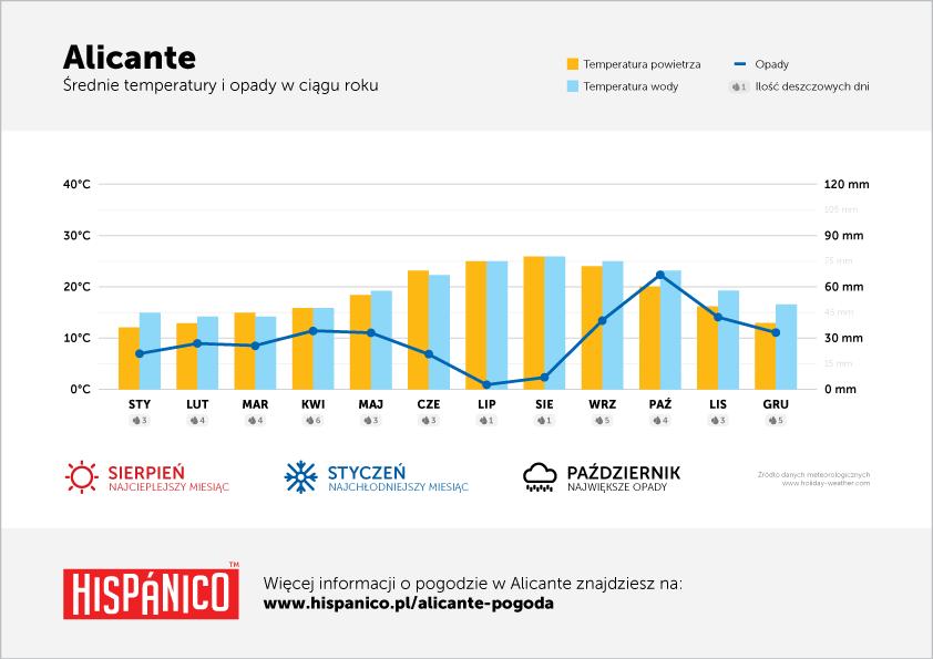 Pogoda w Alicante - Wykres średnich temperatur i opadów w ciągu roku