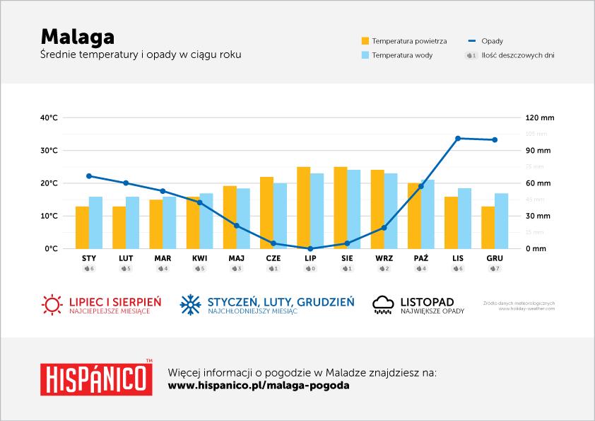 Pogoda w Maladze - Wykres średnich temperatur i opadów w ciągu roku