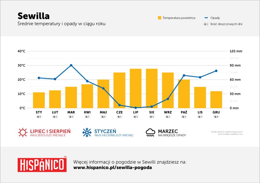 Pogoda w Sewilli - Wykres średnich temperatur i opadów w ciągu roku