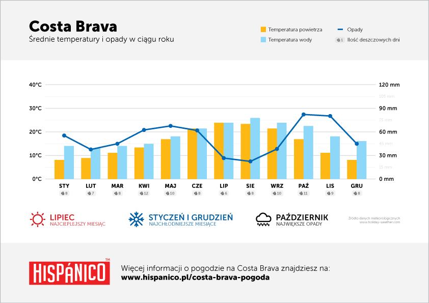 Pogoda na Costa Brava - Wykres średnich temperatur i opadów w ciągu roku