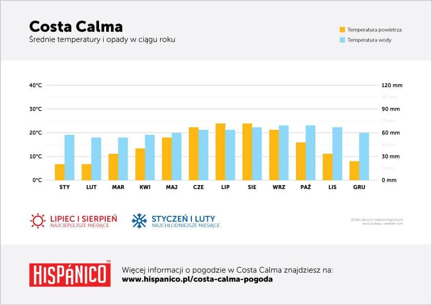 Pogoda w Costa Calma - Wykres średnich temperatur w ciągu roku
