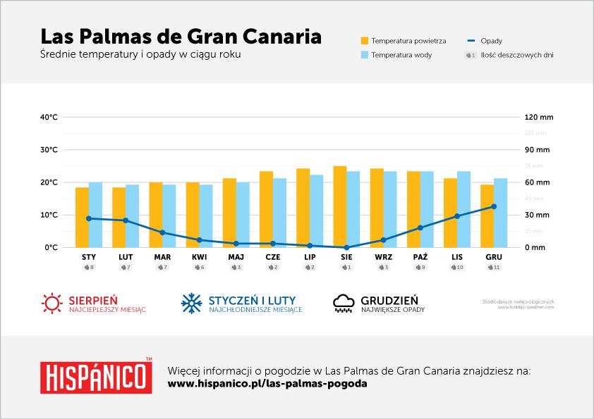 Pogoda w Las Palmas de Gran Canaria - Wykres średnich temperatur i opadów w ciągu roku