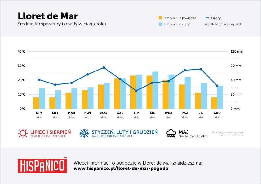 Pogoda w Lloret de Mar - Wykres średnich temperatur i opadów w ciągu roku