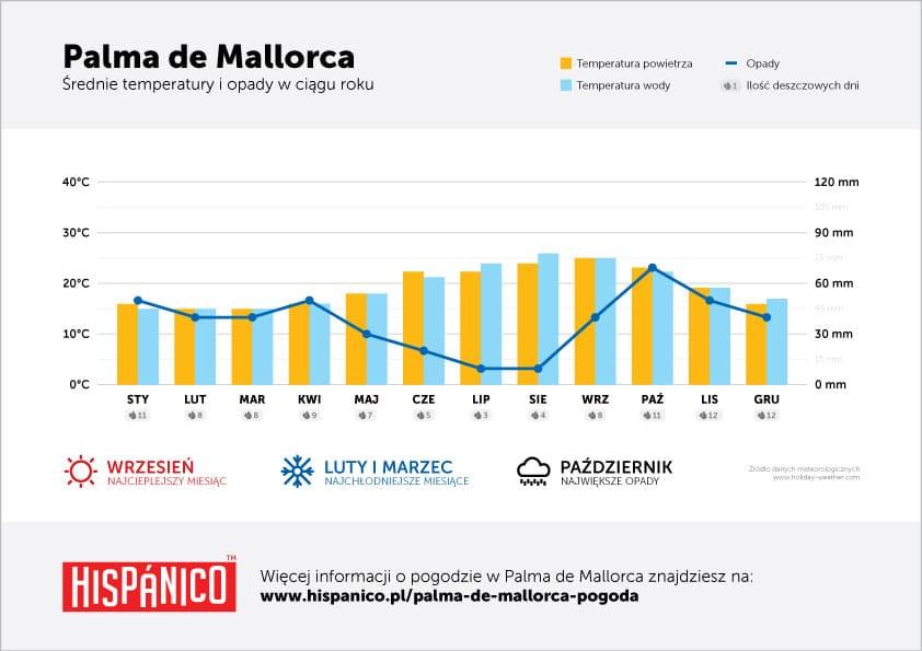 Pogoda w Palma de Mallorca - Wykres średnich temperatur i opadów w ciągu roku