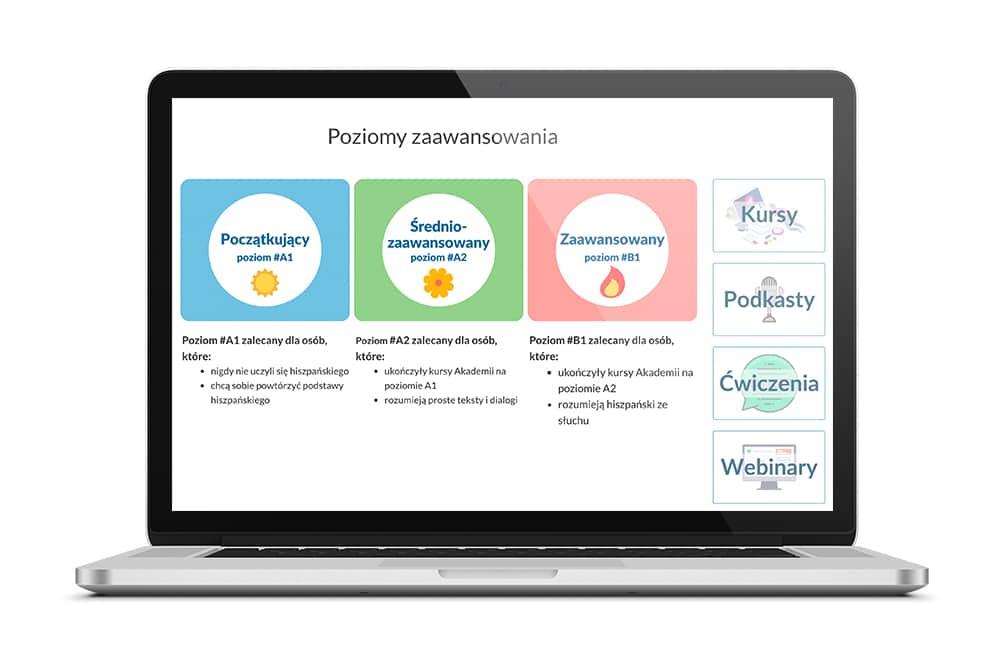Akademia Hiszpańskiego Online - Platforma do nauki hiszpańskiego z native speaker'em